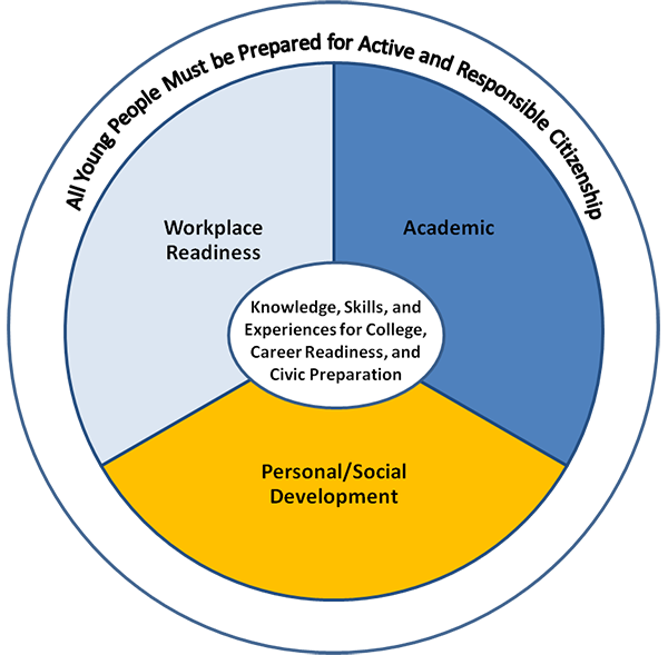 All young people must be prepared for Successful Careers with knowledge, skills and expereince for College and Career Readiness. Workplace readiness, Academic and Personal/Social Development domains