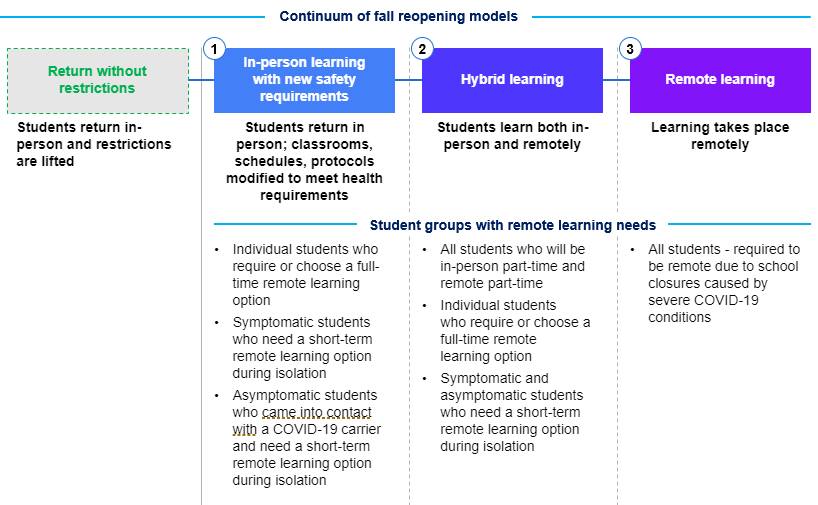 Continuum of fall reopening models; Continuum with four boxes: return without restrictions, in-person learning with new safety requirements, hybrid learning, and remote learning.
