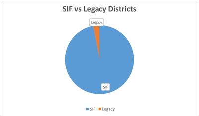 Districts in SIF Production vs Legacy, Pie chart shown 97% of Massachusetts school districts sent information via SIF.